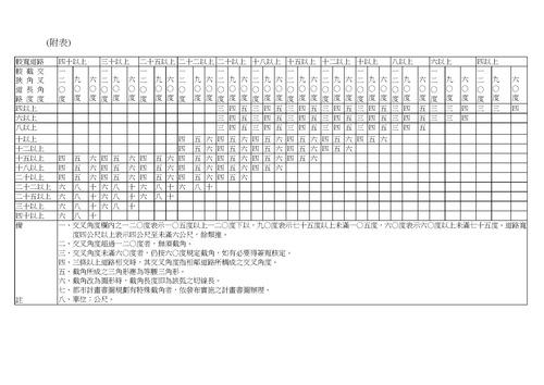 %E5%8F%B0%E5%8C%97%E5%B8%82%E5%BB%BA%E7%AF%89%E7%AE%A1%E7%90%86%E8%87%AA%E6%B2%BB%E6%A2%9D%E4%BE%8B_%E9%99%84%E8%A1%A8_%E9%81%93%E8%B7%AF%E6%88%AA%E8%A7%92%E6%A8%99%E6%BA%96%E8%A1%A8.jpg